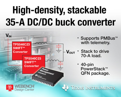 The TPS546C23 from Texas Instruments is a high-density, 18-V input, 35-A synchronous DC/DC buck converter with full differential remote-voltage sensing and PMBus to support telemetry. The power converter integrates high- and low-side MOSFETs into a small-footprint package that is significantly denser than competitive devices. Designers can stack two converters in parallel to drive loads up to 70 A for processors in space-constrained and power-dense applications in various markets, including wired and wireless communications, enterprise and cloud computing, and data storage systems.