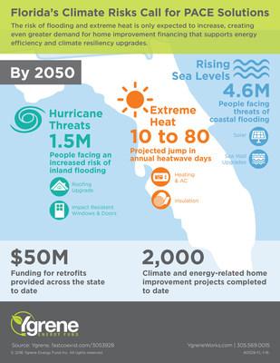 Ygrene's Florida Climate Risk Infographic