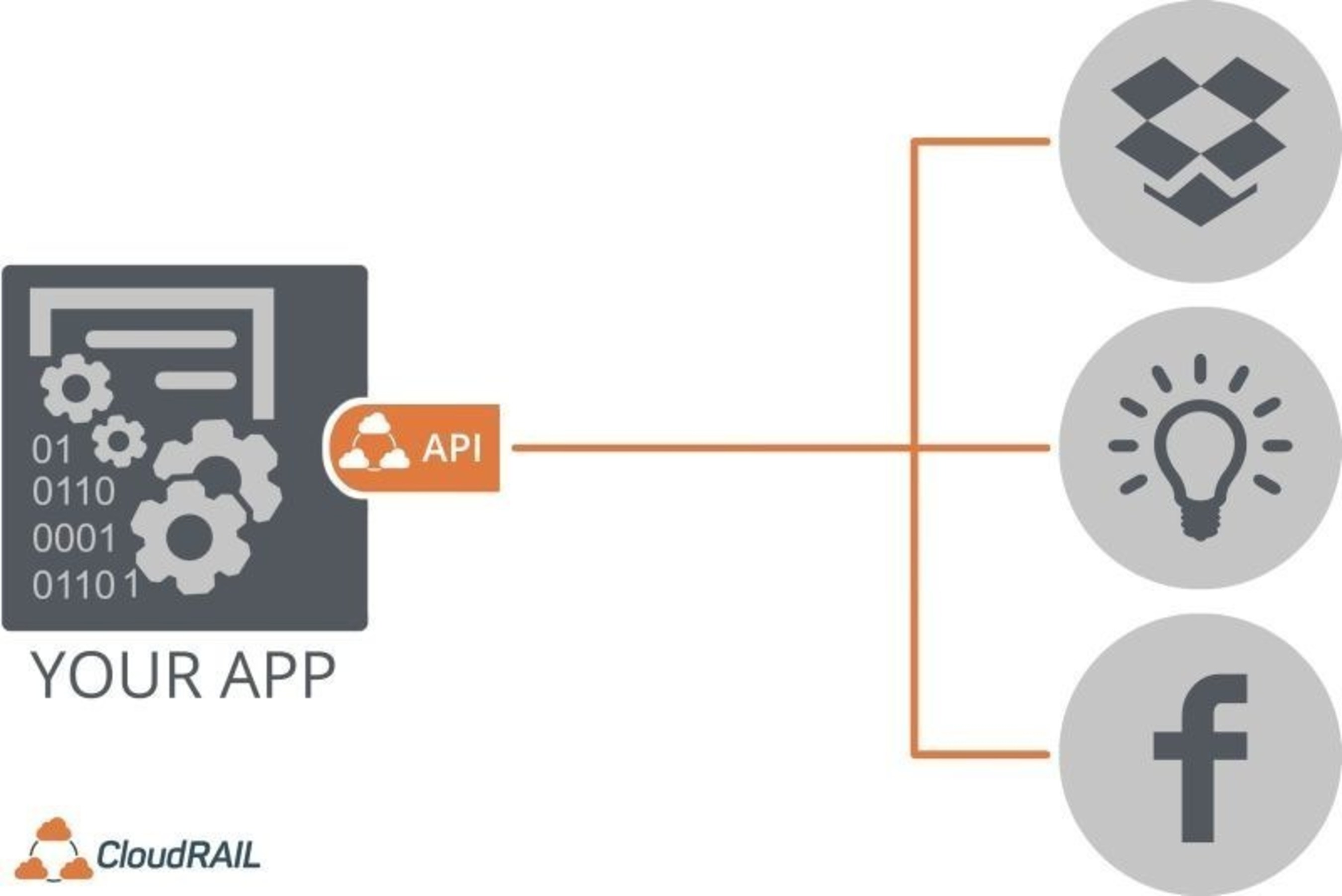 CloudRail Launches the 'Universal API to Everything'