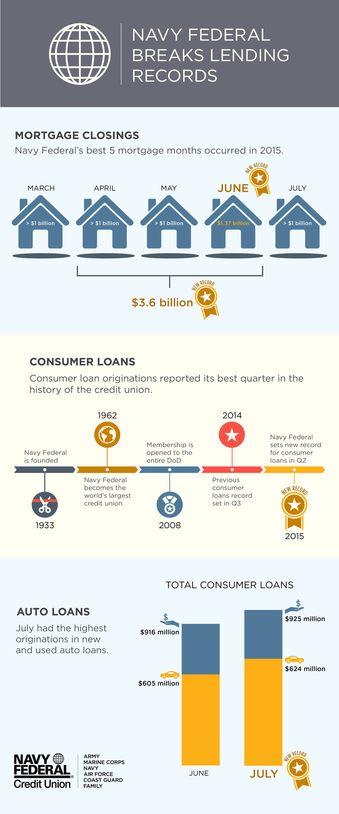 Navy Federal breaks lending records