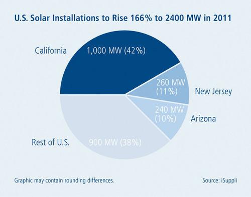 Market data from iSuppli illustrating 2011 U.S. solar installation growth.  (PRNewsFoto/Intersolar North America, Reinhold Burkart)
