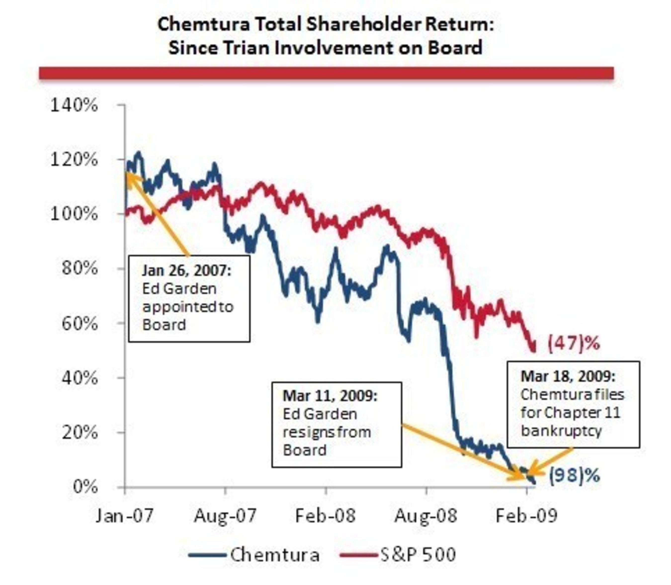 Chemtura Total Shareholder Return: Since Trian Involvement on Board