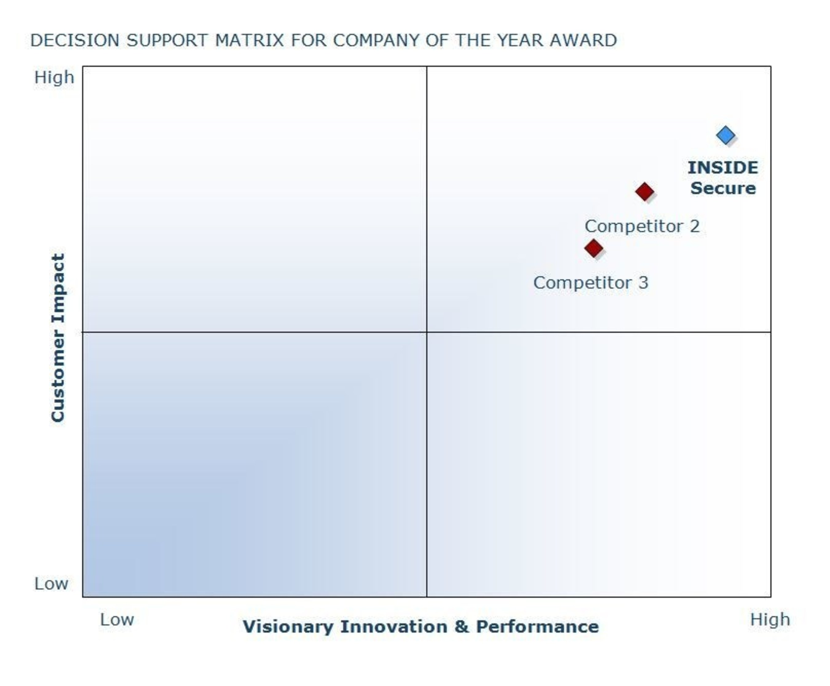 INSIDE Secure Named 2014 European Frost & Sullivan Company of the Year