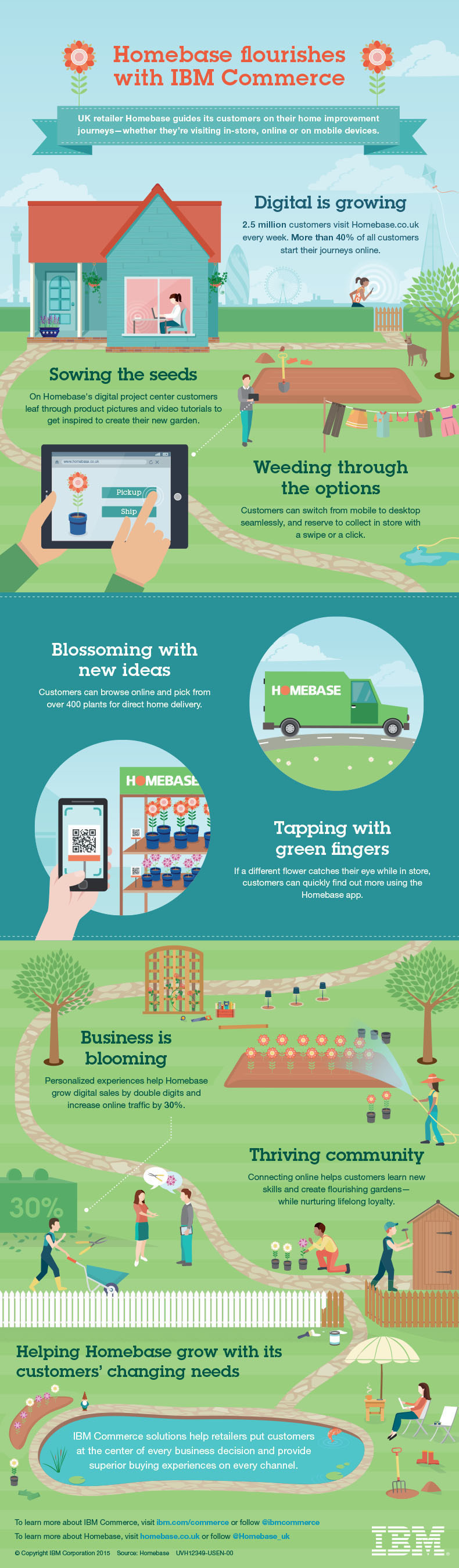 This infographic shows how UK home and garden retailer Homebase guides its customers on their home improvement journeys by using IBM Commerce solutions to help personalize the customer experience.