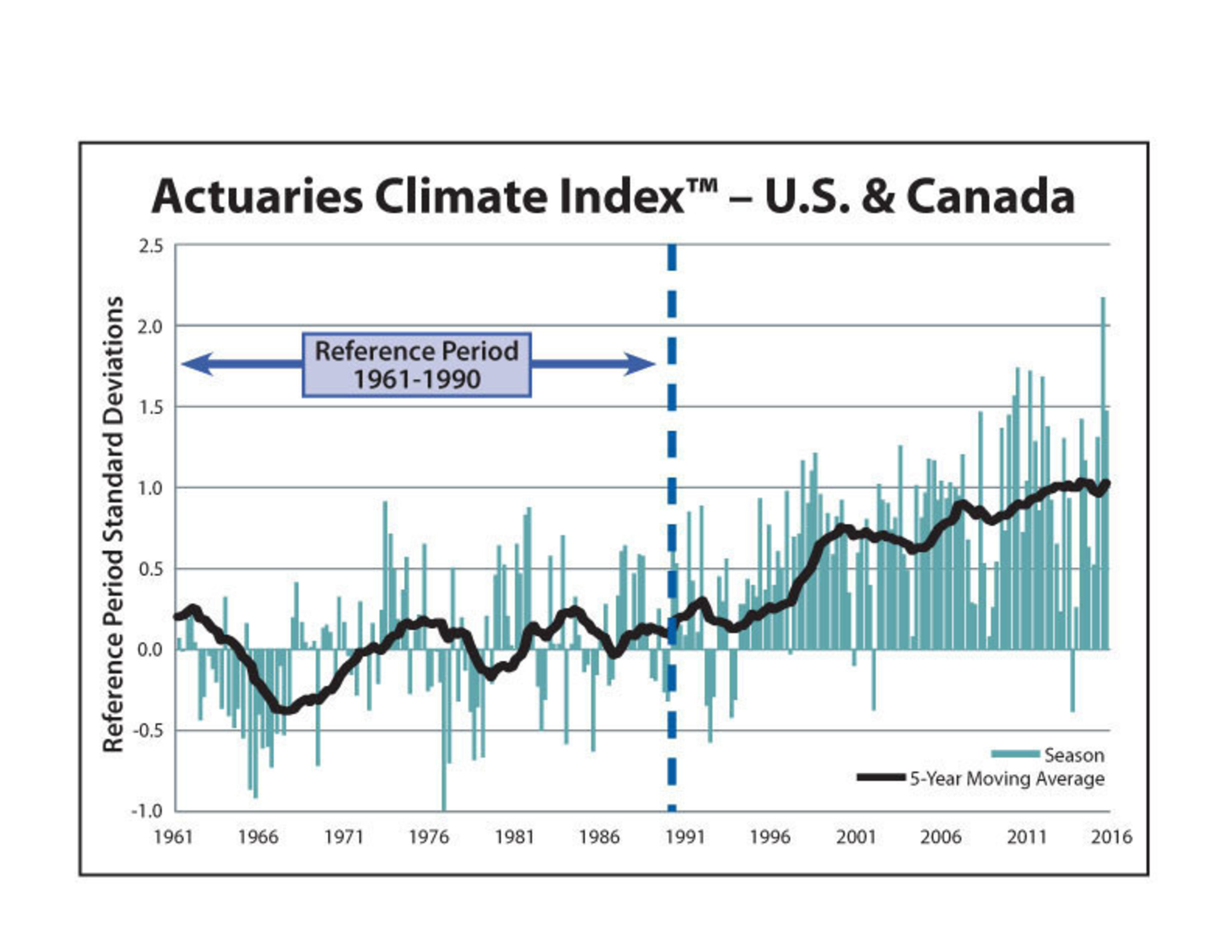 Values from the new Actuaries Climate Index(TM) show an increased impact of extreme weather events in the U.S. and Canada.