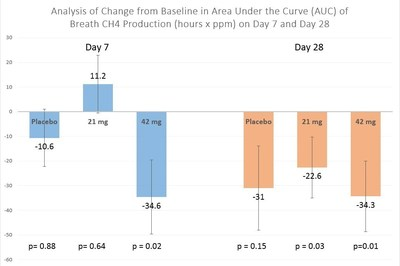 Breath Methane Reductions at Day 7 and Day 28