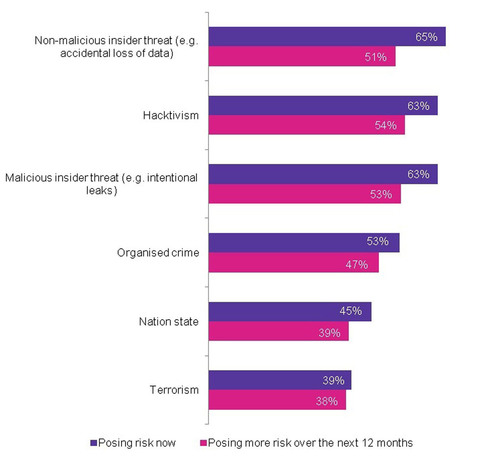 Cyber security threats posing risk now and posing more risk over the coming year (BASE: all respondents). ...