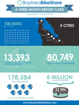 Bay Area Bike Share Three Month Report Card.  (PRNewsFoto/The Bay Area Air Quality Management District)