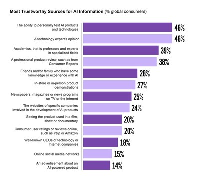 Most Trustworthy Sources for AI Information