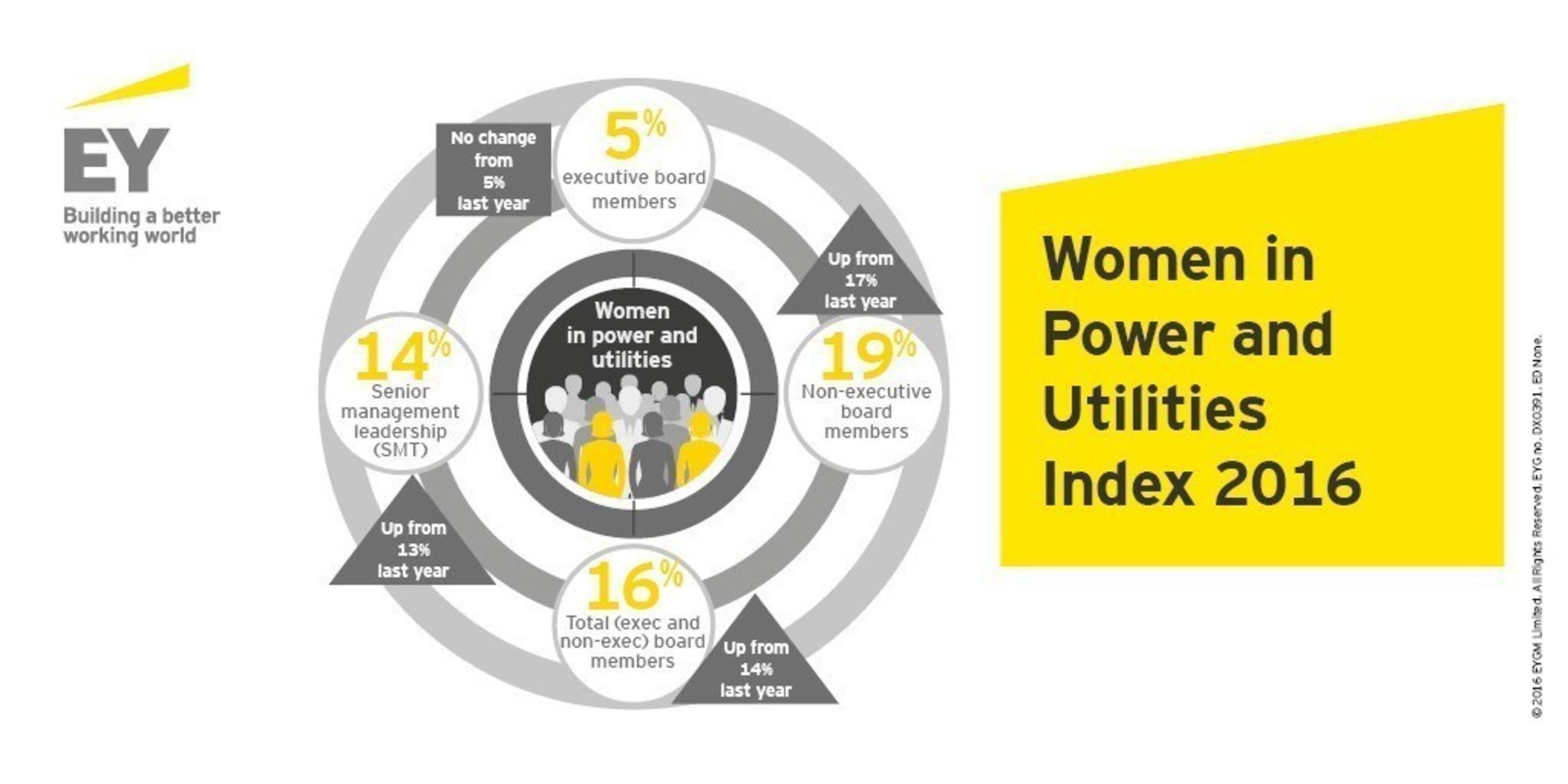 Women in Power and Utilities Index 2016