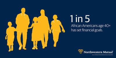 According to a 2015 Northwestern Mutual study, Elements of Success, only 1 in 5 African Americans have set financial goals.