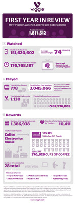 Viggle's First Year in Review.  (PRNewsFoto/Viggle)