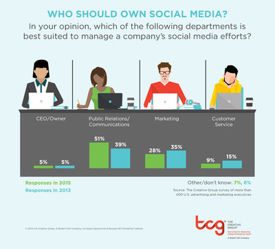 Research from The Creative Group shows a growing number of executives think PR should manage corporate social media