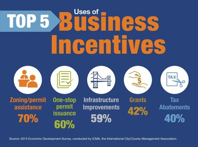 company incentives But be careful: there are other aspects to employee incentive programs that you need to consider while bonuses and incentives are a common part of the cash compensation package a company decides to give an unexpected or unplanned bonus.