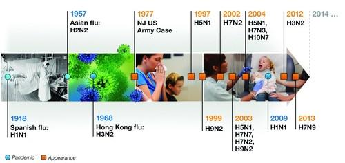 Influenza: Evolution in Action. (PRNewsFoto/Cepheid)