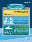 Aramark (NYSE:ARMK), the $15 billion global provider of food, facilities management, and uniforms, announced today that it will transition to 100% sustainably sourced canned skipjack and albacore tuna in the U.S. by April 1, 2016. Sustainably sourced tuna minimizes by-catch levels and helps maintain fish populations