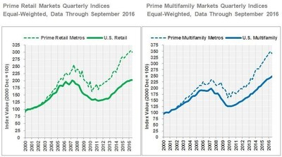 Prime Retail Markets Quarterly Indices: Equal-Weighted, Data Through September 2016; Prime Multifamily Markets Quarterly Indices: Equal-Weighted, Data Through September 2016