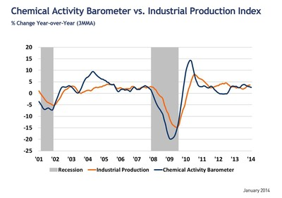 Leading economic indicator suggests restrained pace of recovery throughout 2014.  (PRNewsFoto/American Chemistry Council)