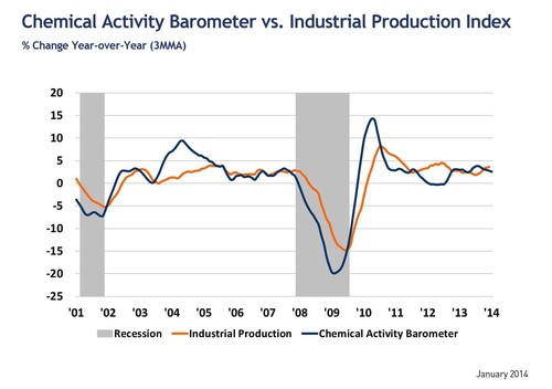 Leading economic indicator suggests restrained pace of recovery throughout 2014. (PRNewsFoto/American Chemistry  ...