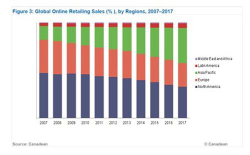 Global Internet Retailing Sales (%) by Region 2007-2017.  (PRNewsFoto/ReportsnReports.com)