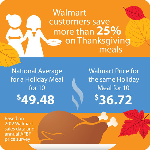 Walmart Customers Save More Than 25% on Thanksgiving Meals.  (PRNewsFoto/Wal-Mart Stores, Inc.)