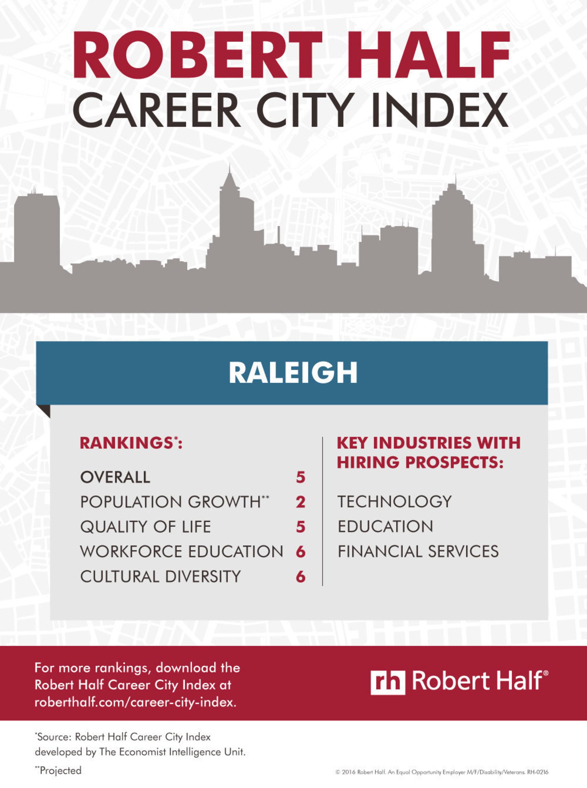 Robert Half Career City Index - Raleigh