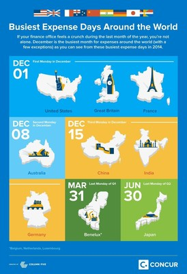 Concur Data Reveals December as Busiest Expense Month