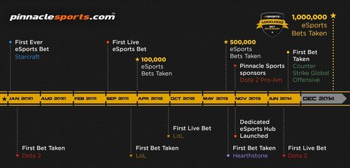 Pinnacle Sports bookmaker: one-millionth eSports bet timeline. (PRNewsFoto/Pinnacle Sports)