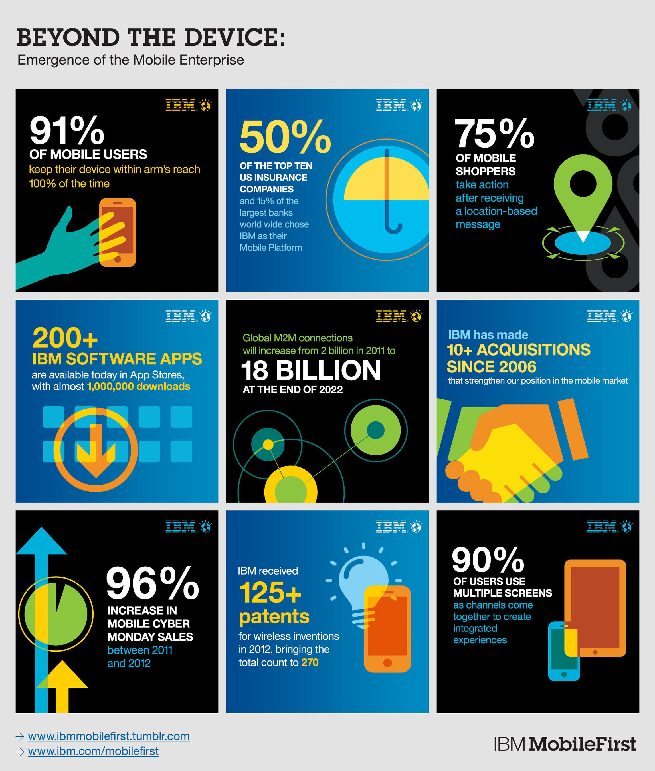 This infographic showcases compelling statistics that demonstrate the growth of the mobile enterprise and IBM's MobileFirst initiative.  (PRNewsFoto/IBM)
