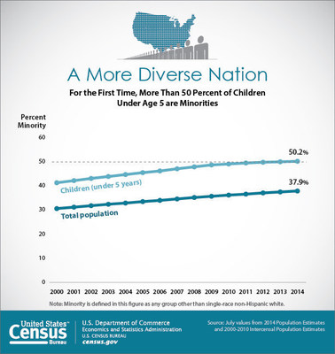 For the first time, more than 50 percent of children under age 5 are minorities. Reflecting these younger age groups, the population as a whole has become more racially and ethnically diverse in just the last decade, with the percentage minority climbing from 32.9 percent in 2004 to 37.9 percent in 2014.