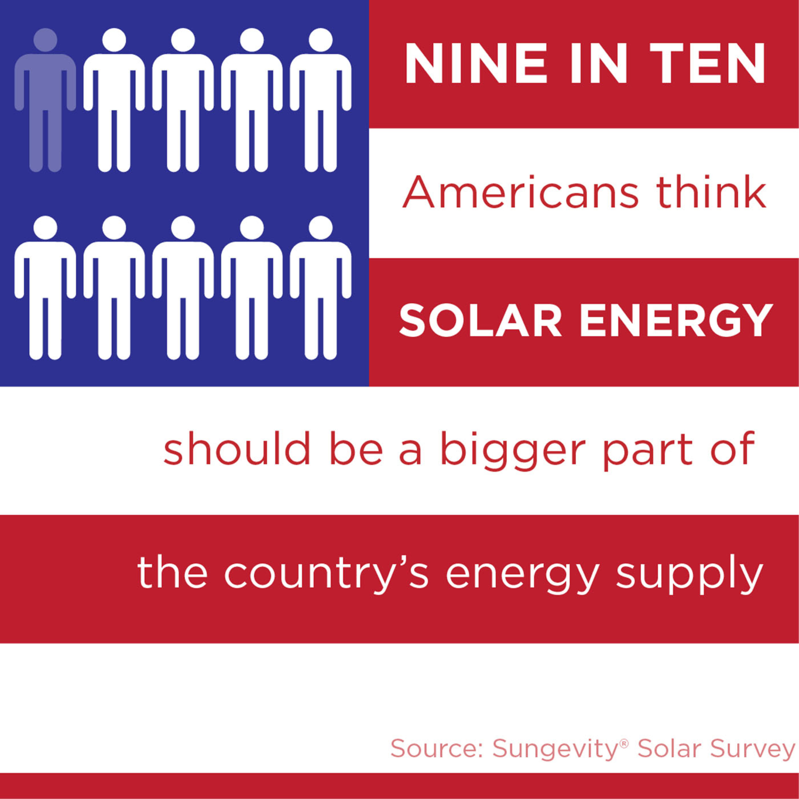 Nine in Ten Americans Think Solar Should Be a Bigger Part of the Country's Energy Supply