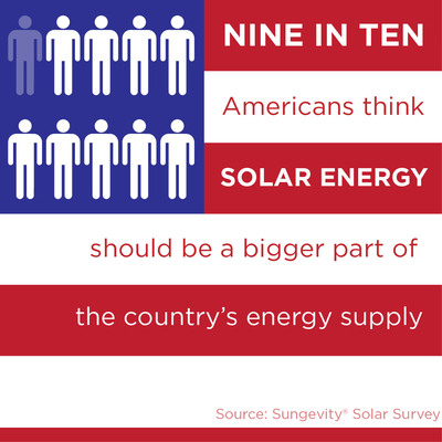 Nine in Ten Americans Think Solar Should Be a Bigger Part of the Country's Energy Supply.(PRNewsFoto/Sungevity)