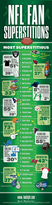 This survey, which gathered opinions from nearly 10,000 adult NFL fans over the summer, took an in-depth look at the fan bases of each of the 32 NFL teams and how their superstitions and rituals impact their enjoyment of the game.  (PRNewsFoto/Bud Light)
