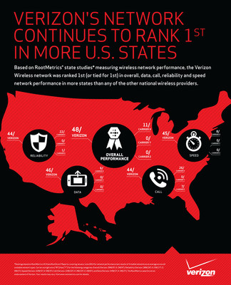 The Verizon Wireless network ranks 1st on network performance in more states than any other national wireless provider