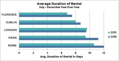 Auto Europe Study of 2016 Travel Trends Reveal Average Duration of Car Rental Year Over Year