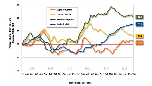Analysis of 2013 temp labor bill rates by job sector from IQNavigator's U.S. IQNdex 2013 Retrospective report. Access the full report at www.iqnavigator.com/iqndex.  (PRNewsFoto/IQNavigator)