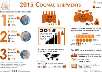 2015 Cognac Shipments