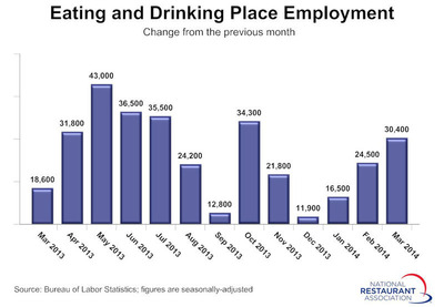 Monthly Restaurant Jobs.  (PRNewsFoto/National Restaurant Association)