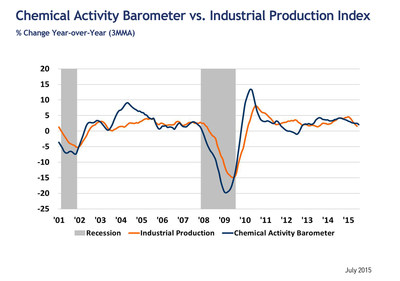 Leading Economic Indicator Suggests Continued Slow Growth Into 2016