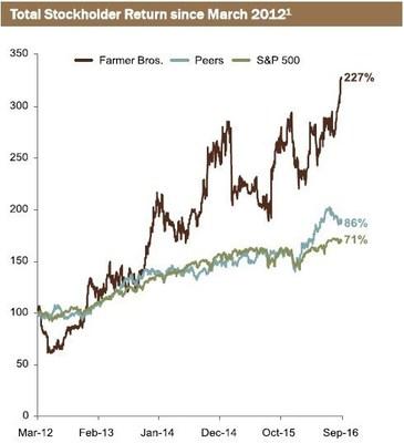 Total Stockholder Return since March 2012