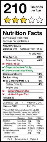 Nutrition Label Changes Most Beneficial to Americans.  (PRNewsFoto/Heart+Mind Strategies)
