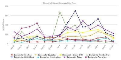 Democratic candidate coverage illustrates peaks in taxes and health care.