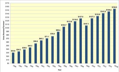 U.S. 3PL Market 1996-2014E (US$ Billions) (PRNewsFoto/Armstrong & Associates, Inc.)