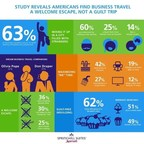 "A new survey conducted by SpringHill Suites by Marriott reveals business travelers are making the most of their trips by maximizing ""me time,"" indulging in activities they may shy away from at home"