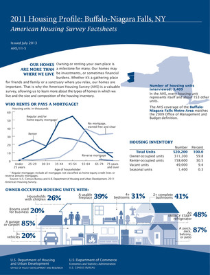 Homeowners in the Buffalo-Niagara Falls, N.Y., metro area paid a median of $72,500 for their homes, according to a 2011 American Housing Survey profile released today. The median purchase price of homes constructed in the past four years was higher at $130,000. Statistics come from the American Housing Survey, which is sponsored by the Department of Housing and Urban Development (HUD) and conducted by the U.S. Census Bureau. www.census.gov.  (PRNewsFoto/U.S. Census Bureau)