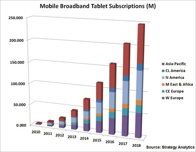 Strategy Analytics: Global Tablet Mobile Broadband Subscriptions Forecast to Grow 5x from 2013-18 (PRNewsFoto/Strategy Analytics )