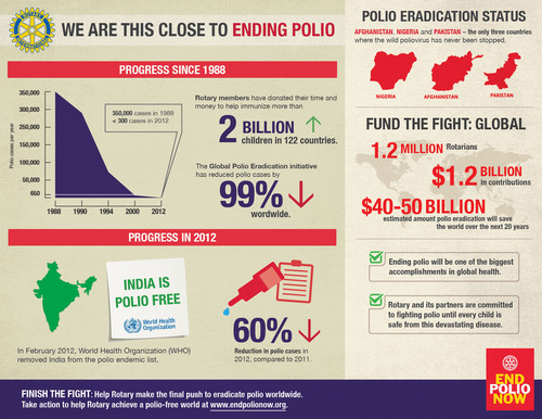 Marking its 108th anniversary, Rotary International urges governments to support the global eradication of polio. (PRNewsFoto/Rotary International) (PRNewsFoto/ROTARY INTERNATIONAL)