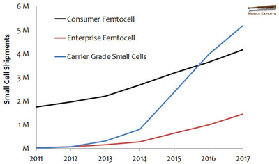Mobile Experts forecasts steady growth in femtocells for coverage, and rapid growth for small cells that boost capacity.  (PRNewsFoto/Mobile Experts LLC)