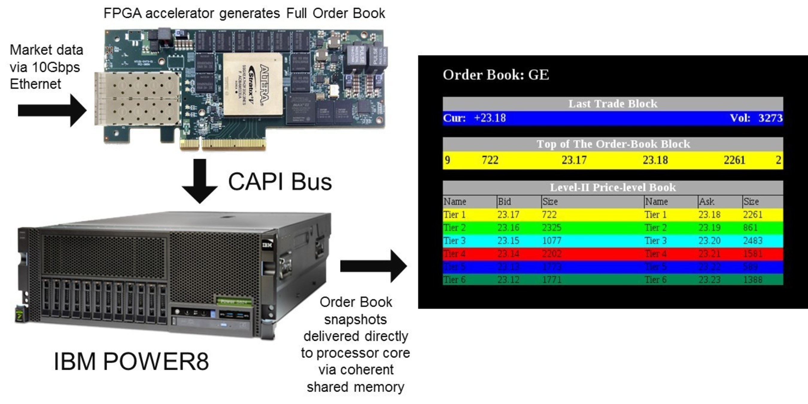 Algo-Logic Systems launches CAPI enabled Order Book running on IBM® POWER8™ server