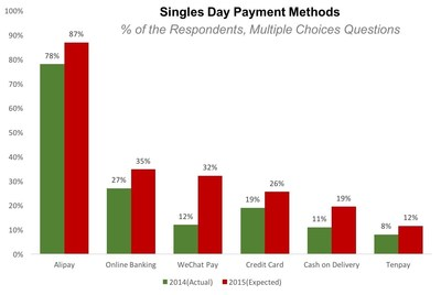 Singles Day Payment Methods